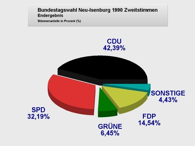 Bundestagswahlergebnis 1990 neu isenburg